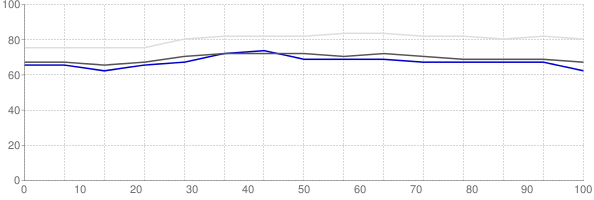 Percent of median household income going towards median monthly gross rent in Canton Ohio